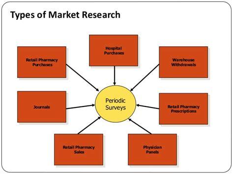 Types Of Pharmacy by Pharmaceutical Marketing Management