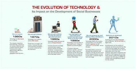 The Evolution Of Technology & Its Impact On The Development Of Social Businesses Visually