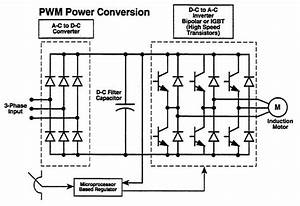 Vvvf Drive For Induction Motor