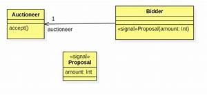 In A Sequence Diagram We Can Represent A Signal As