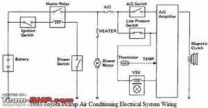 Understanding Car Air-conditioners