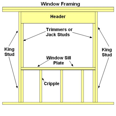 8x7 garage conventional window framing tips