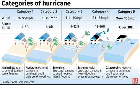 Hurricane Maria Could Take Out Power in Puerto Rico