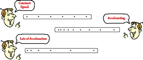 ticker diagrams ticker diagrams dot diagrams or drop diagrams are a useful tool
