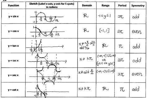 12 Best Images Of Graph Inverse Functions Worksheet  Inverse Trig Functions Worksheet, Inverse