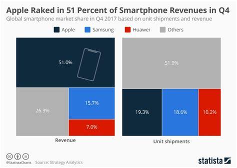 apple dominates smartphone market  revenues infographic