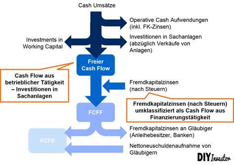 das abc des  cash flow  firm fcff diy investor