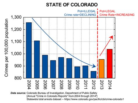 crime statistics bureau colorado 39 s crime rate was declining until they legalized