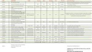 New Building Construction Schedule