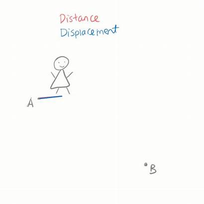 Sl Distance Displacement Science Physics Ib Difference