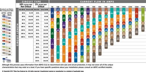 wire gauge chart  amps  length thirdgenscom