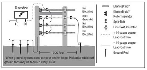 A Diagram To Wire A Electric Fence For by Electrobraidfence Fences