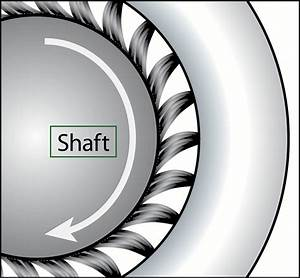 Aegis Shaft Grounding Rings Protect Your Motors And