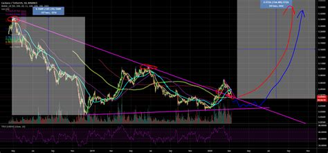Please allow notification to receive alerts. ADA CARDANO EXTREMLY BULLISH! for BINANCE:ADAUSDT by ...