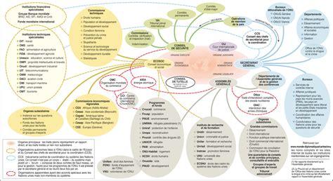 bureau des nations unies pour la coordination des affaires humanitaires sigles des organisations liées aux nations unies par