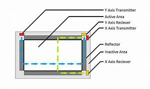 All About Screens And Pixels  Surface Acoustic Wave