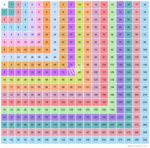 Multiplication Table Chart Up to 50