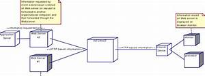 Deployment Diagram For A Typical Web