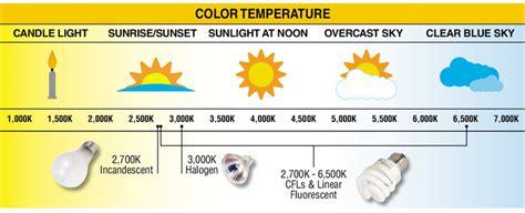 led color temperature brandon lighting fixture