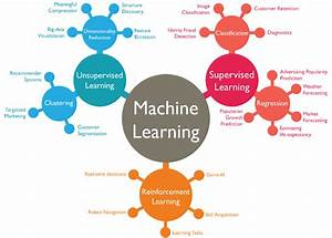 10 Companies Using Machine Learning in Cool Ways | WordStream