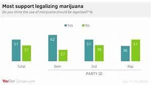 Steady public support for legalizing marijuana | YouGov