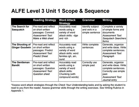 appendix  level  scope  sequence bc reads adult