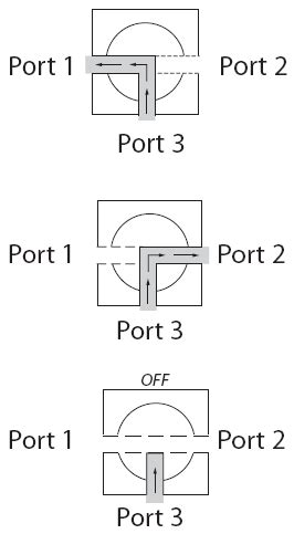 3 Way Valve Diagram by Item 7654g4y Selectomite 174 76 Series 3 Way Trunnion