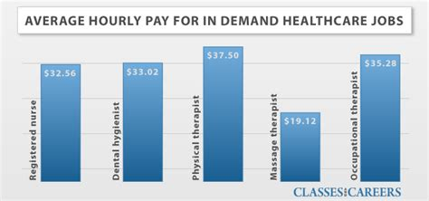 Healthcare Management Salary by Healthcare Degrees Healthcare Schools And