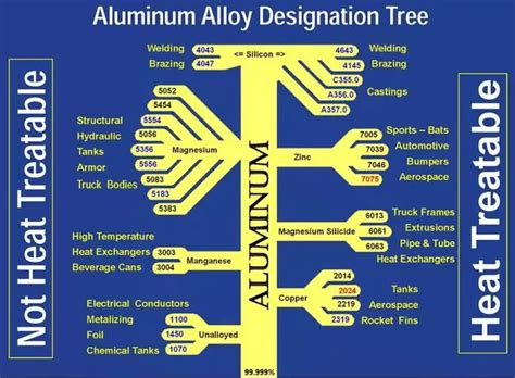 What Are The Types Of Aluminum Alloy?