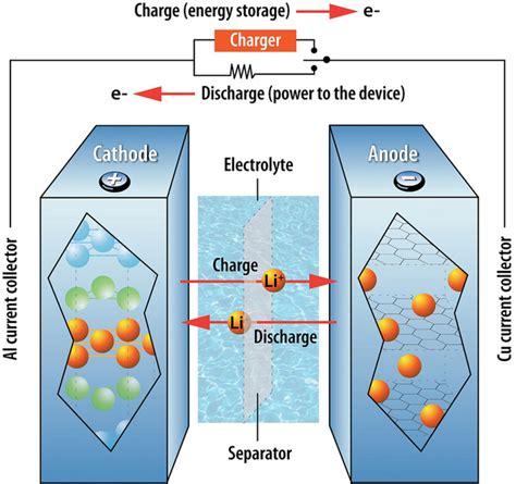 Un Nouveau Matériau Pour Les électrodes De Nos Batteries