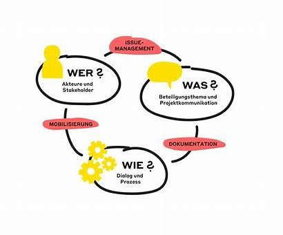 Beteiligung Dialog Lots Wagen Mehr Infografik