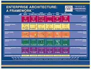 Enterprise Architect  The Zachman Framework