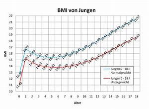 Kalorienbedarf Mann Berechnen : 37 einzigartig normalgewicht kindern tabelle bilder ~ Themetempest.com Abrechnung