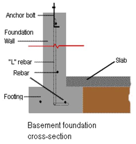 How To Pour A Basement Slab