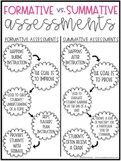 Differences Between Template Class And Template Class Class C by 17 Best Images About Math Teaching Resources On Pinterest