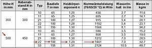 Durchflussmenge Berechnen Wasser : berechnung von alten heizk rpern im bestand haustechnik verstehen ~ Themetempest.com Abrechnung