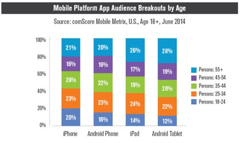 marketing trends android
