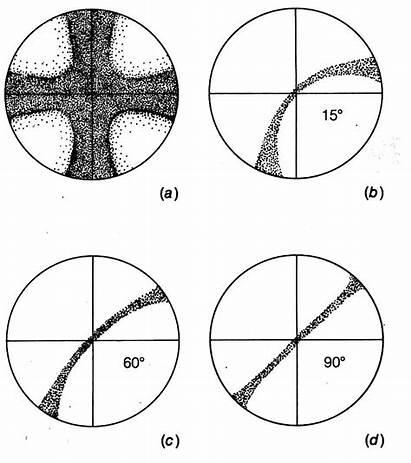 Axis Optic Biaxial Uniaxial Optical 2v Figures