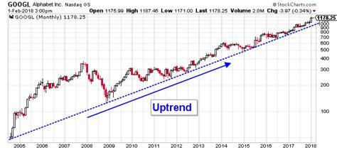 technical analysis google stock nasdaq googl   breach  price point