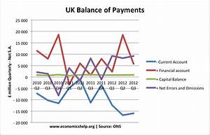 UK Balance of Payments | Economics Help