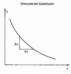 Grenzrate Der Substitution Berechnen : grenzrate der faktor substitution gfs wirtschaftslexikon ~ Themetempest.com Abrechnung