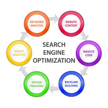are you confused by semantics seo tips you need - Search Engine Optimization Content