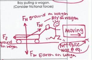 Tenth Grade Lesson Free Body Diagram  Day  1