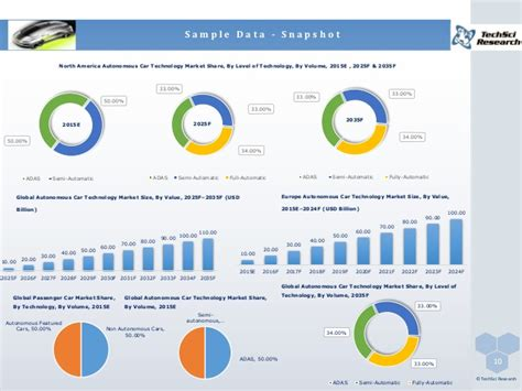 Global Autonomous Car Technology Market Forecast and ...