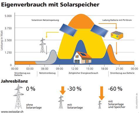 photovoltaik eigenverbrauch strom selber nutzen