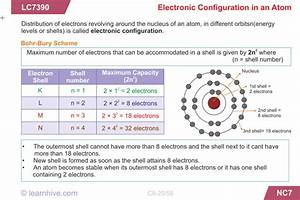 Learning Card For Electronic Configuration In An Atom
