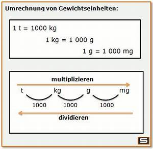 Dübel Gewicht Tabelle : gewichte umrechnen gewicht umrechnen mathematik lernen ~ Watch28wear.com Haus und Dekorationen