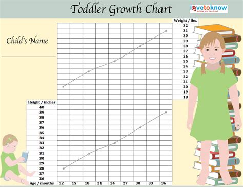 Toddler Height Weight Chart Height And Weight Chart For