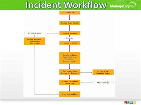Itil Incident Management Process  Foto Bugil Bokep 2017. Universities In The Dc Area Dodge Dealers Az. Leadership And Change Management. Acura Mdx Vs Buick Enclave Pest Control Provo. Grocery Store Cash Back Credit Card. Paralegal Certification Programs. Active Directory Properties Sales Role Plays. Displays For Trade Shows Inbound Call Routing. Internet Business Advertising