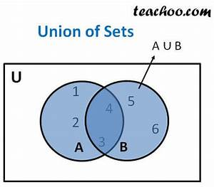 Union Of Set - Set Theory
